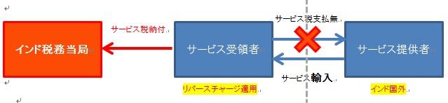 サービス税②