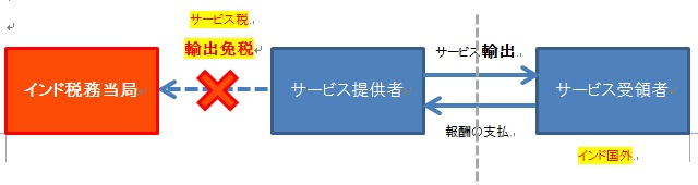 サービス税③